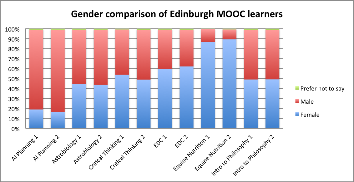 moocsurveycomp_gender