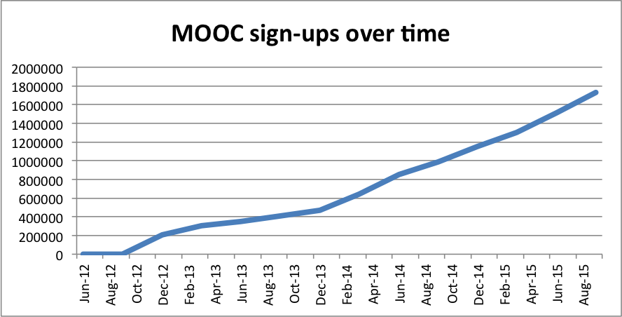 MOOC signups to-date