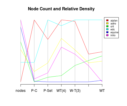 Node size and relative density